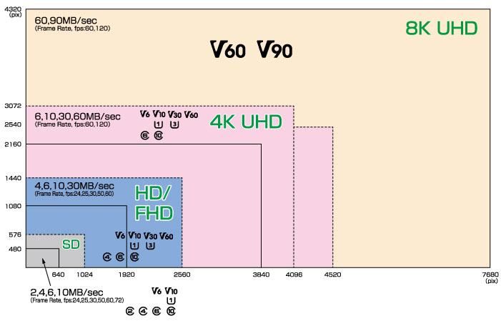 Gráfico resumen tipo tarjeta SD por formato de video - SD para drone